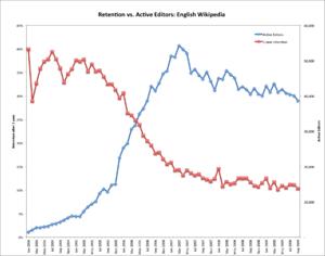 Tasa de retención para usuarios nuevos (en rojo)  y de editores activos (azul) en Wikipedia en inglés